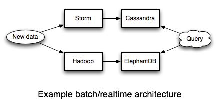 batch-realtime-architecture.png