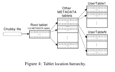 bigtable-tablet-location-hierarchy.png