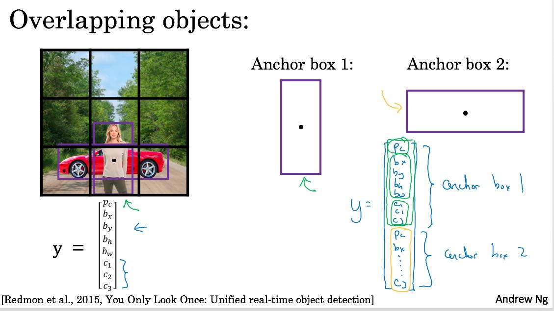 cnn-object-detection-anchor-boxes.png