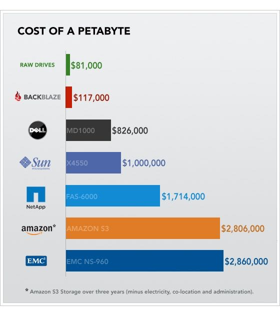 cost-of-a-petabyte-chart.jpg