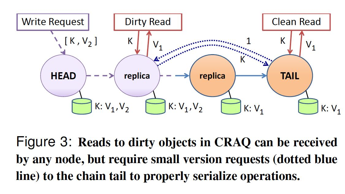 craq-serialize-operations.png