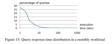 dremel-query-response-time-distribution.png