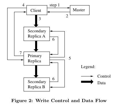gfs-write-control-and-data-flow.png