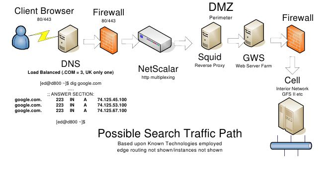 google-architecture-exterior-network.png