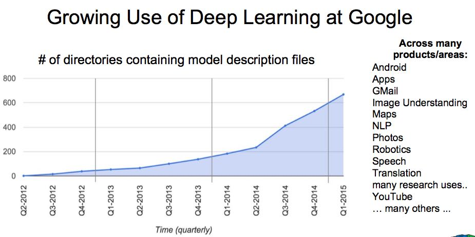 google-growing-use-of-dl.png