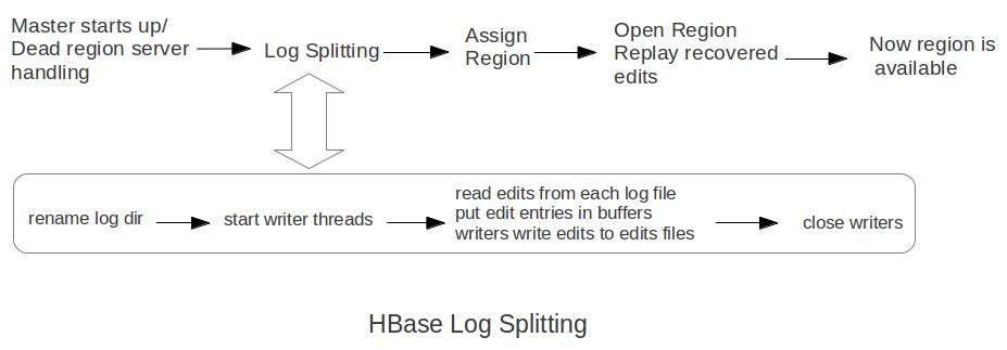 hbase-log-splitting.png