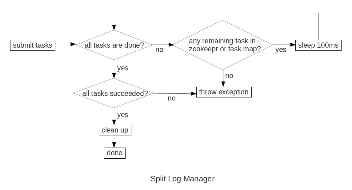 hbase-split-log-manager.png