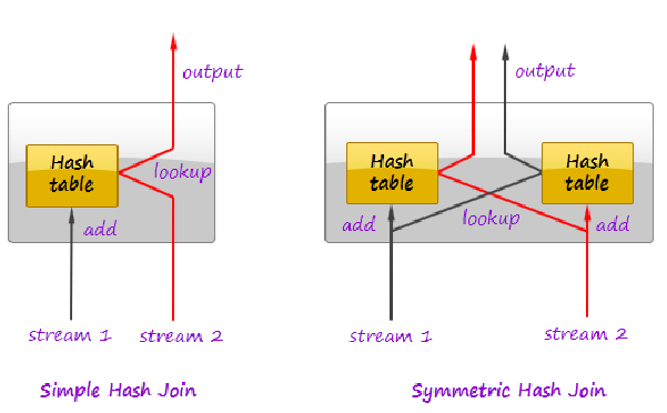 in-stream-symmetric-hash-join.png