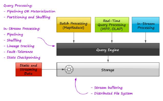 in-stream-unified-big-data-processing-arch.png