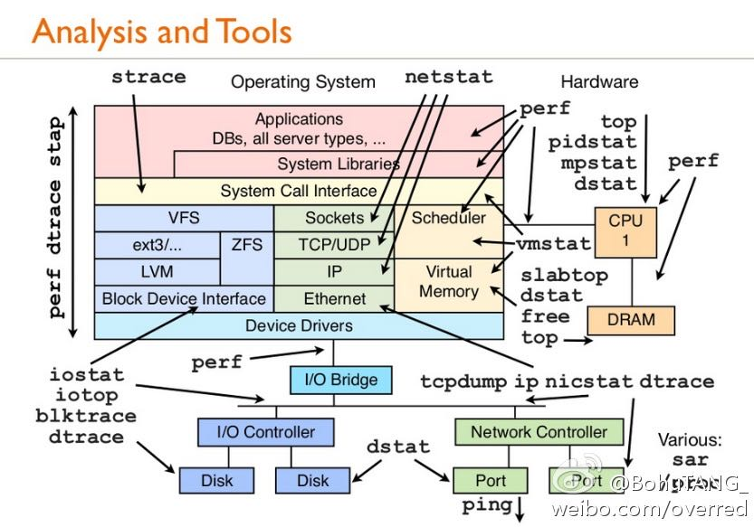 linux-analysis-and-tools.jpg