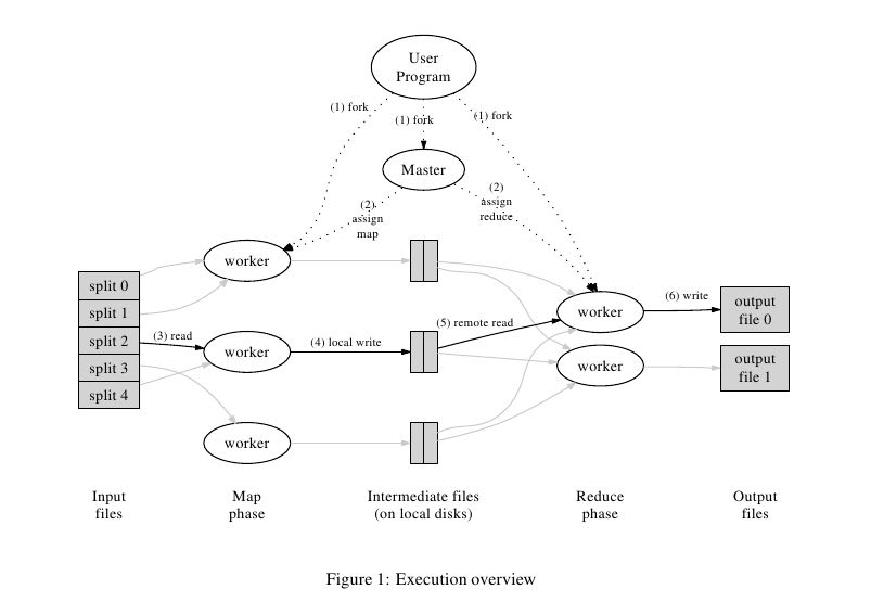 mapreduce-execution-overview.png