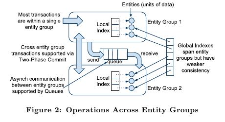 megastore-operations-across-entity-groups.png