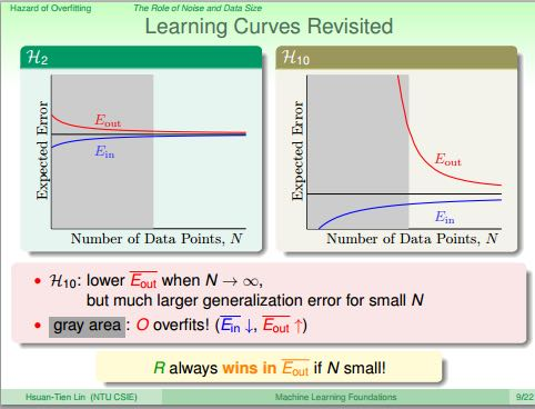 ntuml-overfitting-learning-curve.png