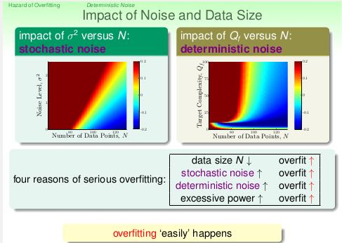 ntuml-overfitting-noise-and-data-size.png
