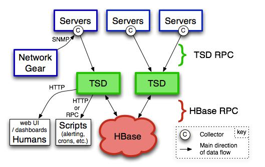 opentsdb-architecture.png