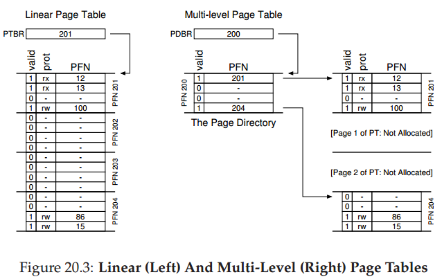 ostep-linear-vs-multi-level-pt.png