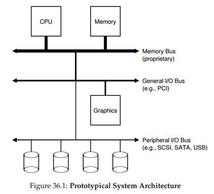 ostep-sys-arch-of-io-device.png