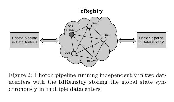 photon-use-idregistry.png