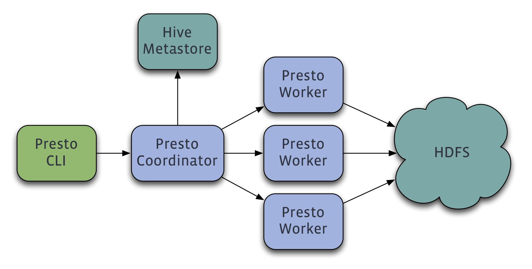 presto-overview.png