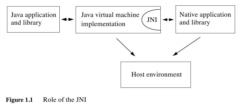 role-of-the-jni.png