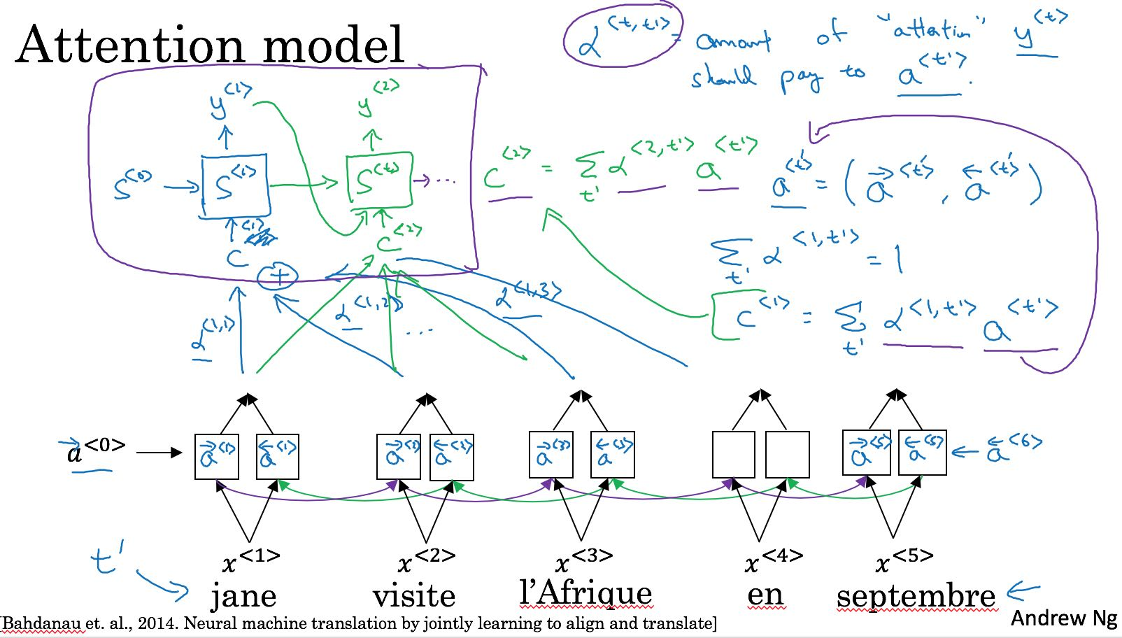 seq-model-attention-model.png