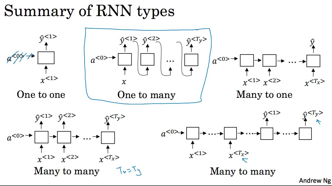 seq-model-rnn-types.png