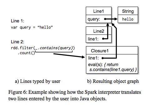 spark-interpreter-intergration.png