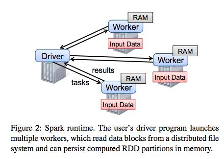 spark-runtime-overview.png
