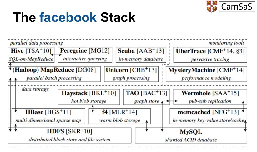 the-facebook-software-stack.png