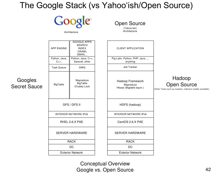 the-open-source-google-stack.png