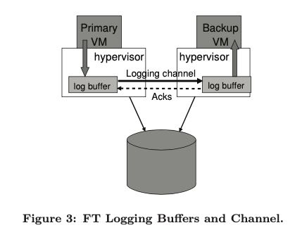 vm-ft-logging-buffers-channel.png