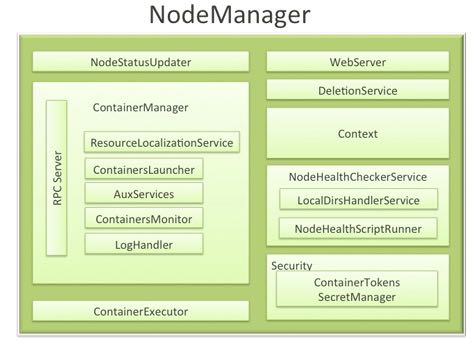 yarn-nodemanager-arch.png