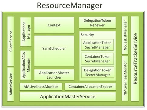 yarn-resourcemanager-arch.png