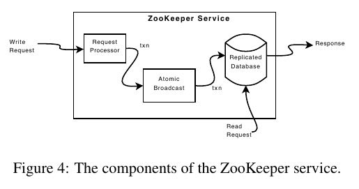 zookeeper-components.png